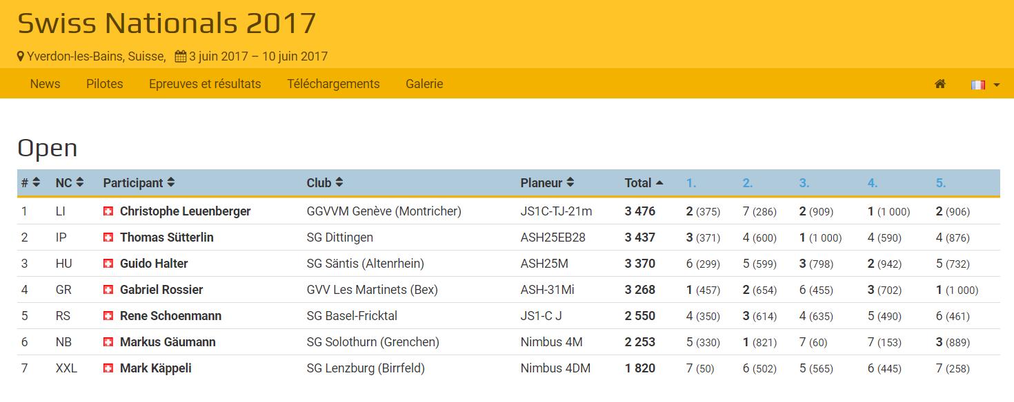 """Résultats Championnat suisse 2017 classe """"Open"""" à Yverdon (cliquez pour les détails)"""